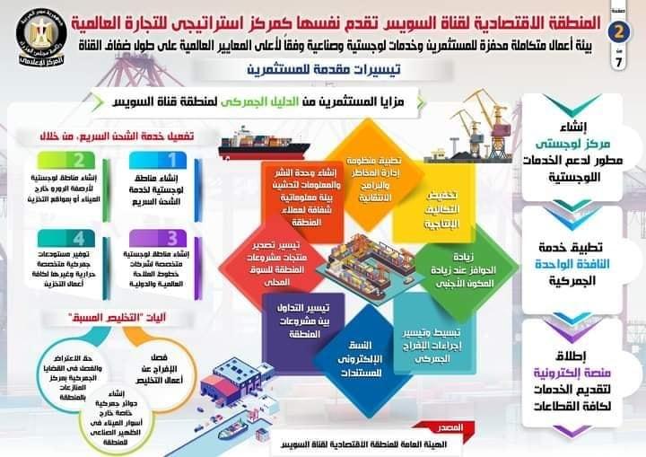 المنطقة الاقتصادية لـ قناة السويس تقدم نفسها كمركز استراتيجي للتجارة العالمية
